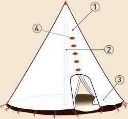 tipi fabrication artisanale de tipis et tentes traditionnelles techniques et mat riaux pour. Black Bedroom Furniture Sets. Home Design Ideas